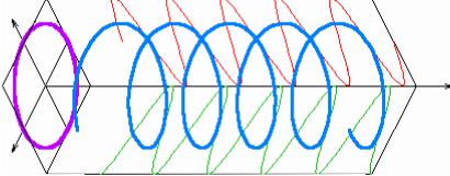 gnuplot of Circular Polarization